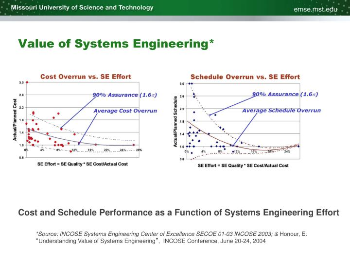 Value of Systems Engineering*