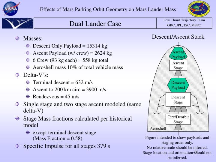 Effects of Mars Parking Orbit Geometry on Mars Lander Mass