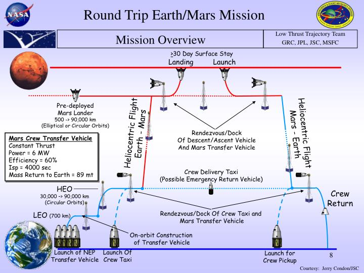 Round Trip Earth/Mars Mission