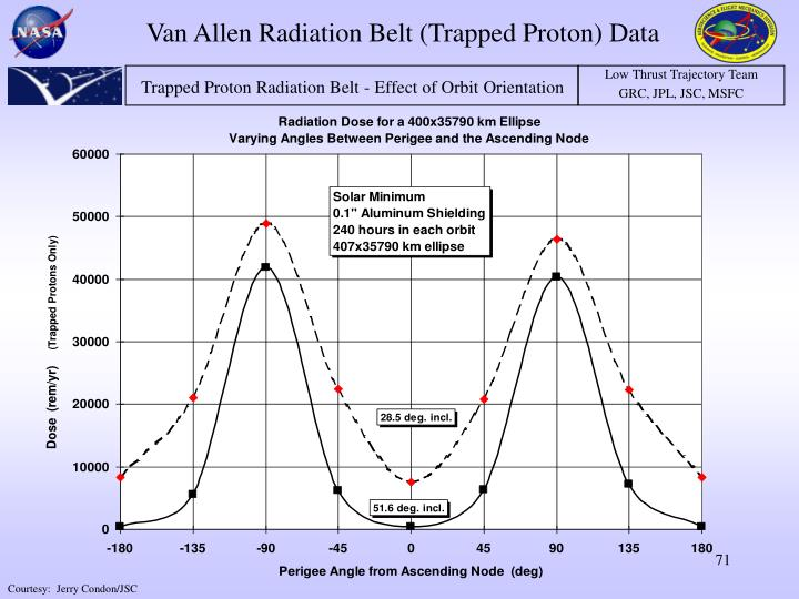 Van Allen Radiation Belt (Trapped Proton) Data