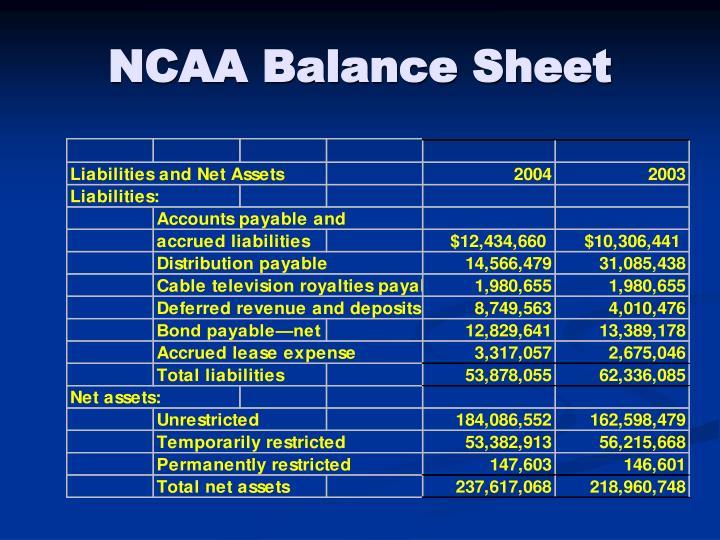 NCAA Balance Sheet