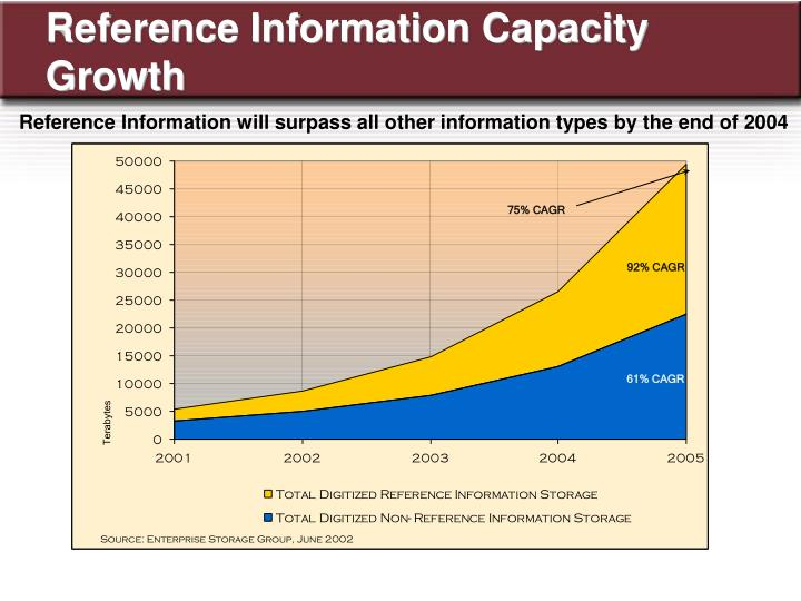 Reference Information Capacity Growth