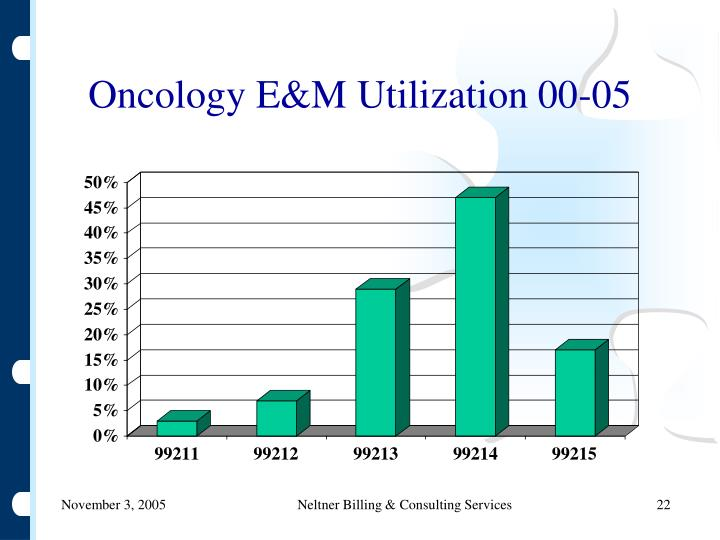 Oncology E&M Utilization 00-05