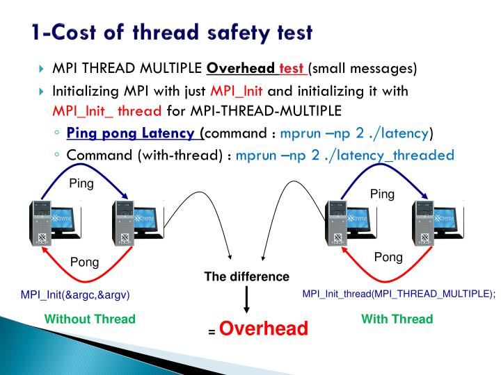 1-Cost of thread safety test