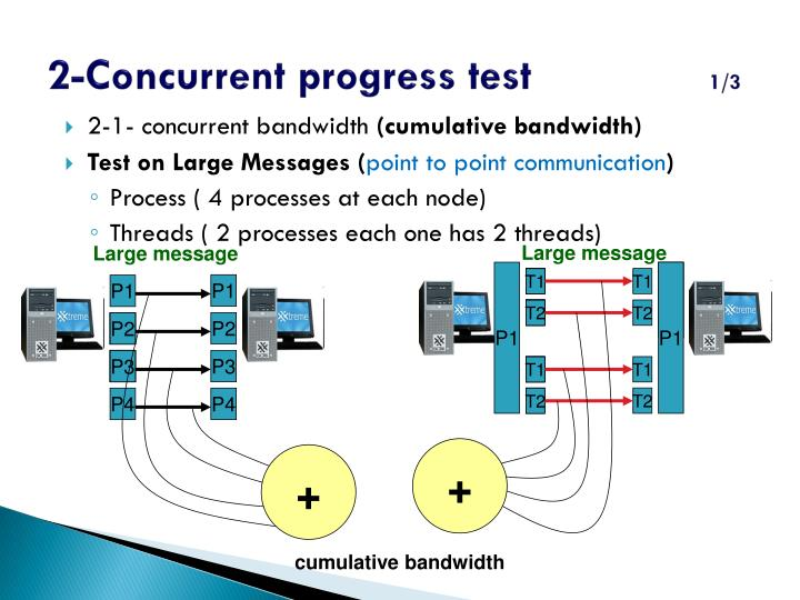 2-Concurrent progress test