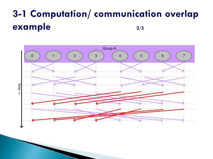 3-1 Computation/ communication overlap example