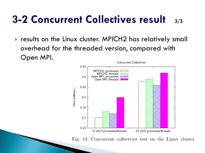 3-2 Concurrent Collectives result