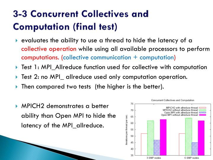 3-3 Concurrent Collectives and Computation (final test