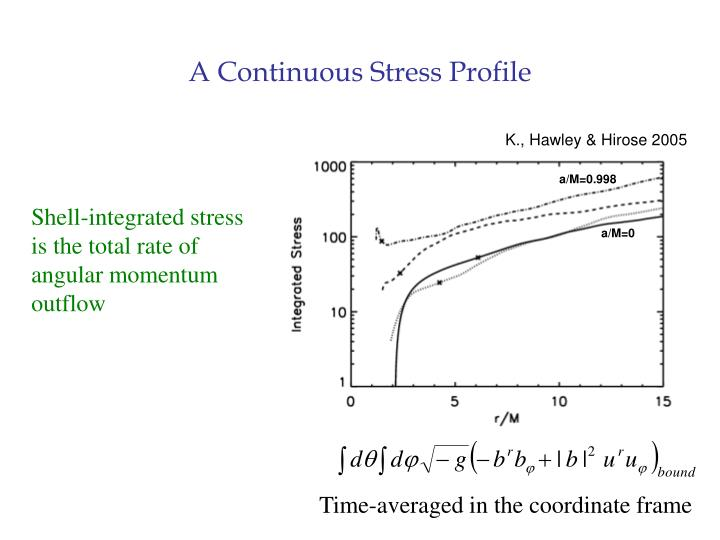 A Continuous Stress Profile