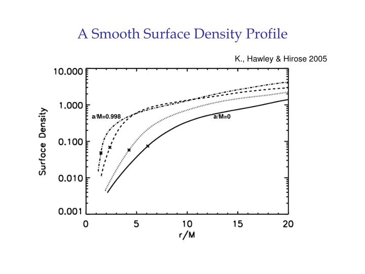 A Smooth Surface Density Profile