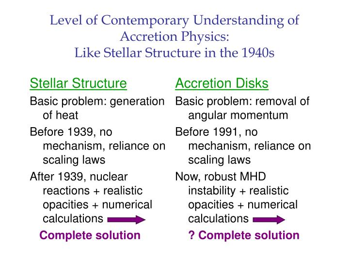 Level of contemporary understanding of accretion physics like stellar structure in the 1940s