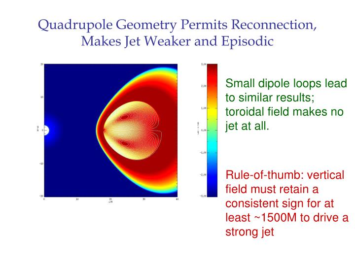 Quadrupole Geometry Permits Reconnection,