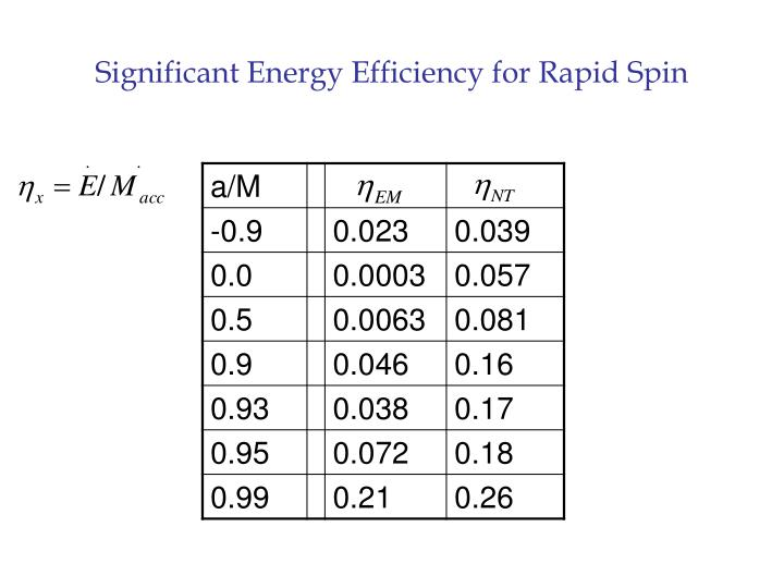 Significant Energy Efficiency for Rapid Spin
