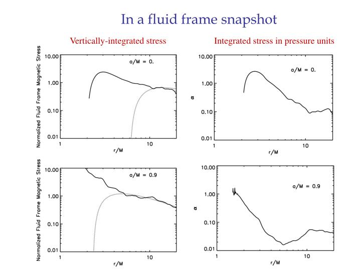 In a fluid frame snapshot