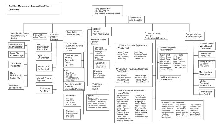 Facilities Management Organizational Chart