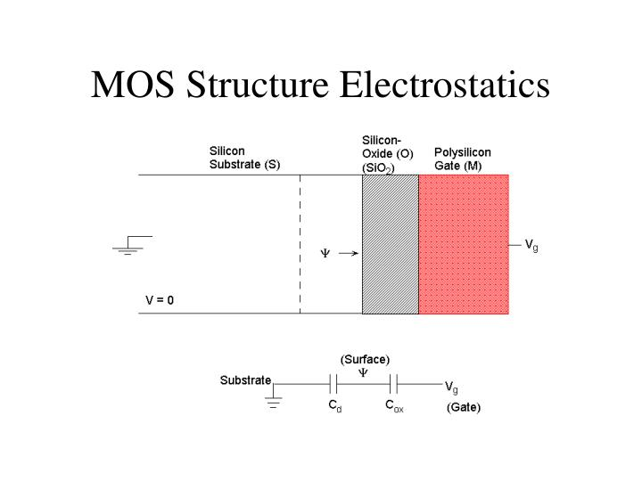 MOS Structure Electrostatics