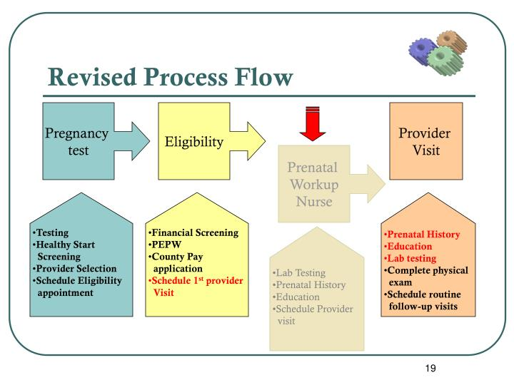 Revised Process Flow