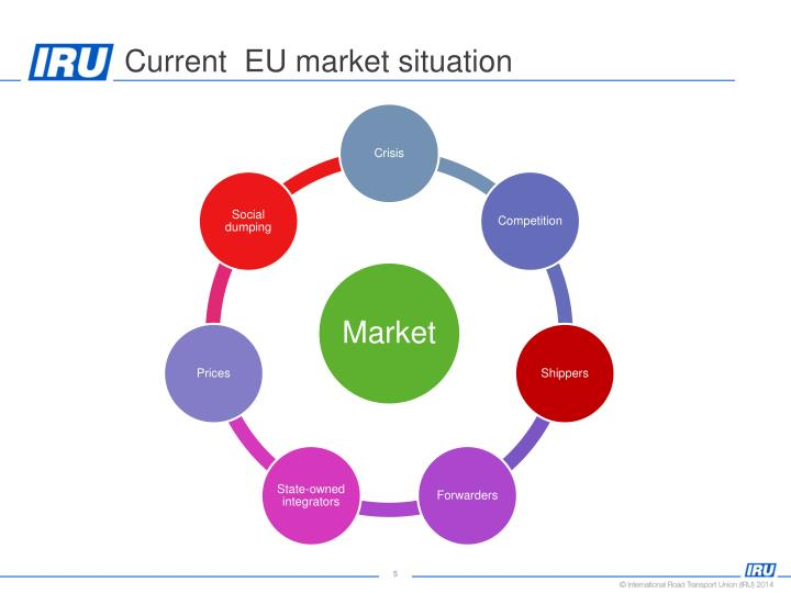 Current  EU market situation