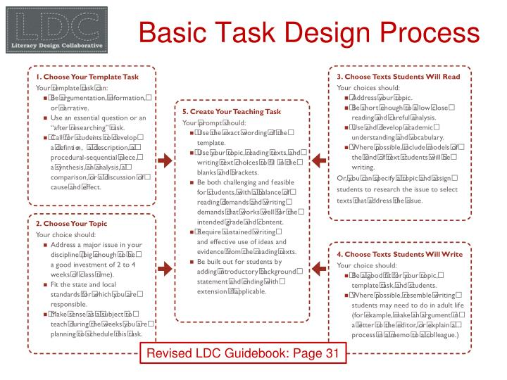 Basic Task Design Process
