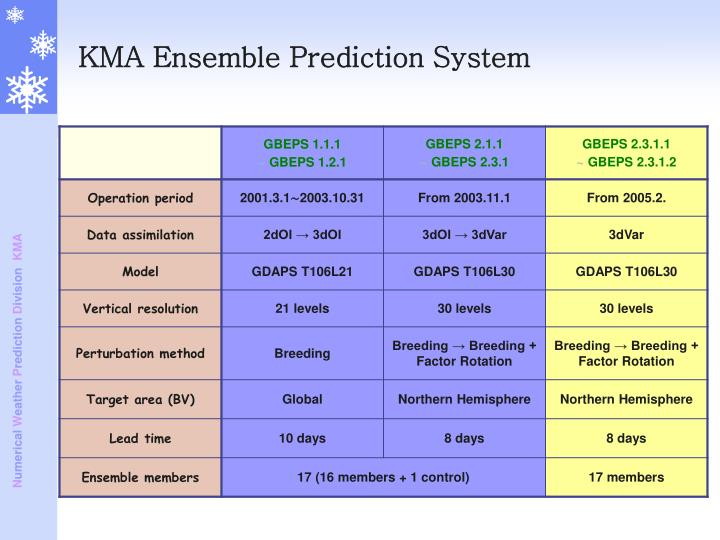KMA Ensemble Prediction System