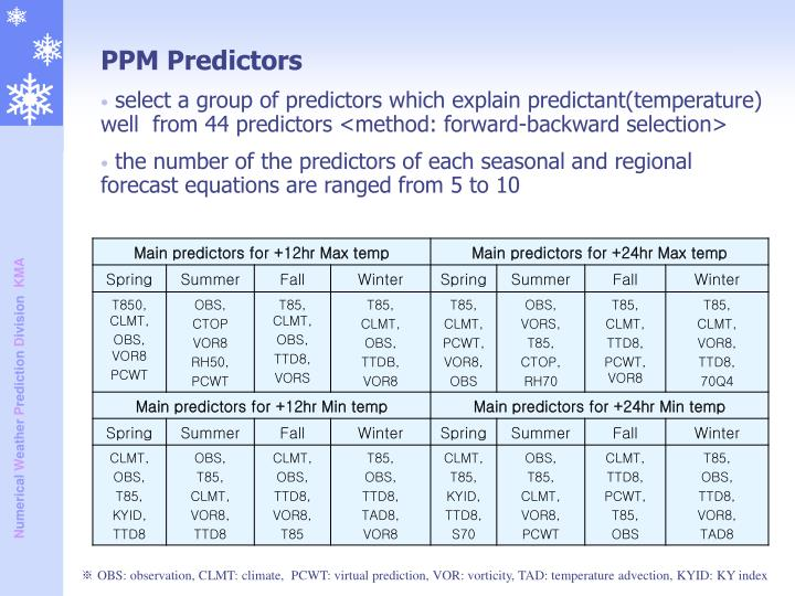 PPM Predictors