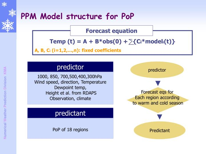 PPM Model structure for PoP