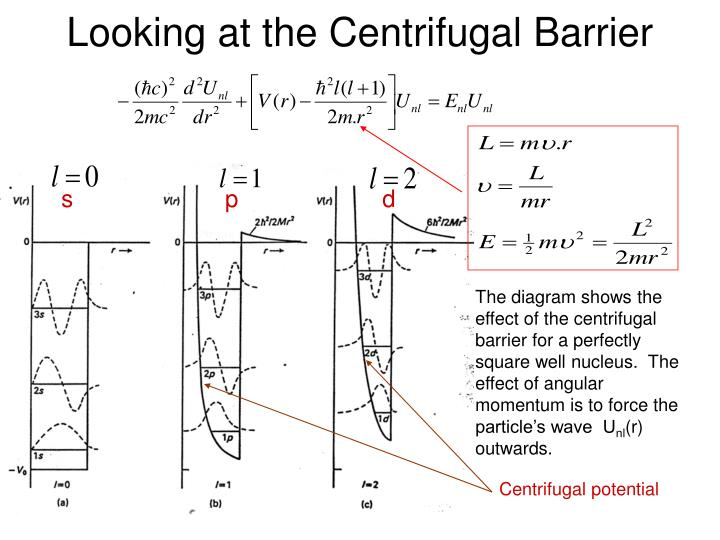 Looking at the Centrifugal Barrier