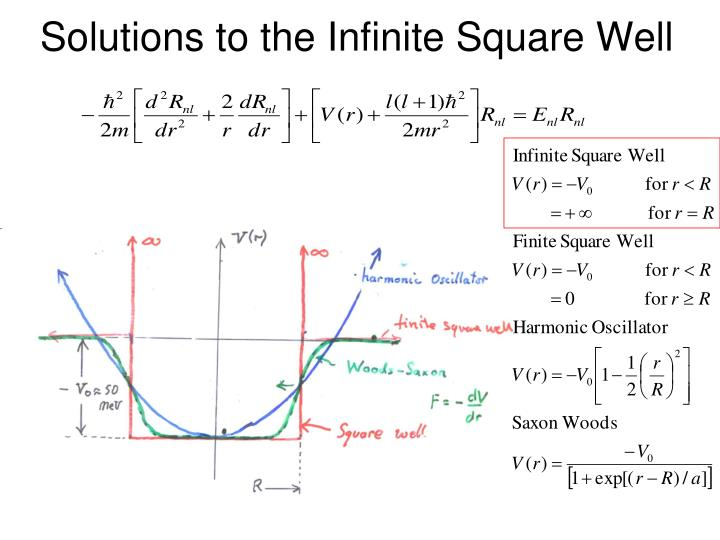 Solutions to the Infinite Square Well