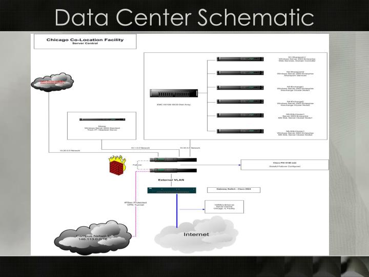 Data Center Schematic