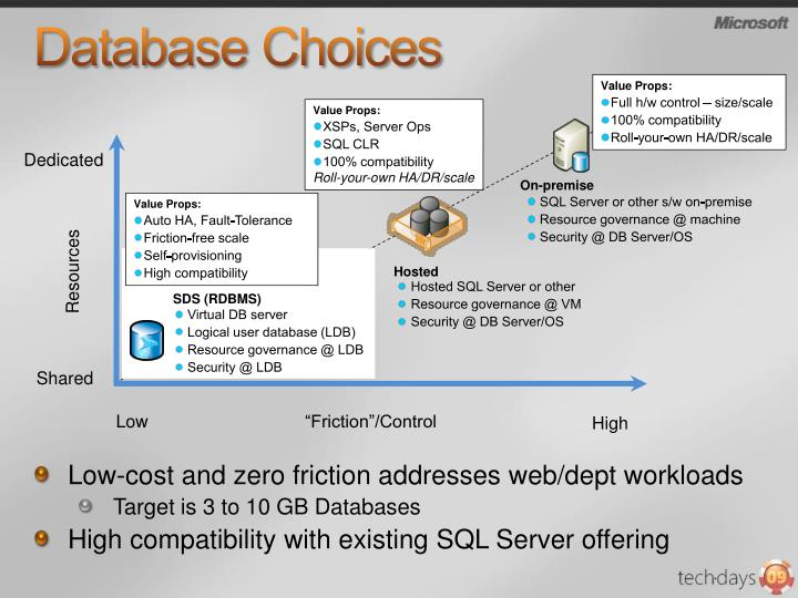Database Choices