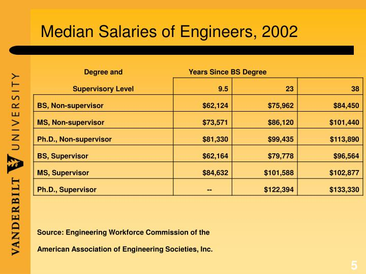 Median Salaries of Engineers, 2002