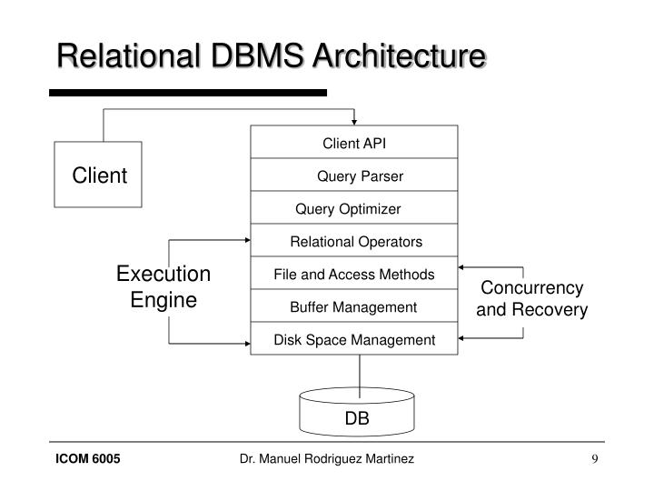 Relational DBMS Architecture