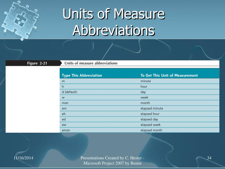 Units of Measure Abbreviations