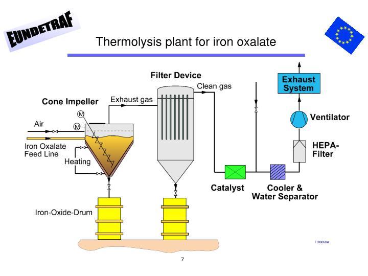 Thermolysis plant for iron oxalate