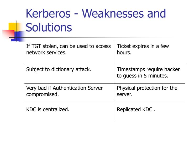Kerberos - Weaknesses and Solutions