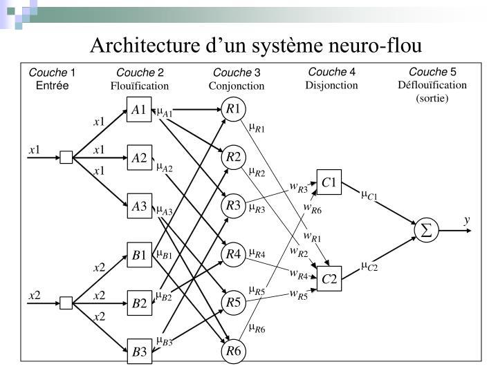 Architecture d'un système neuro-flou