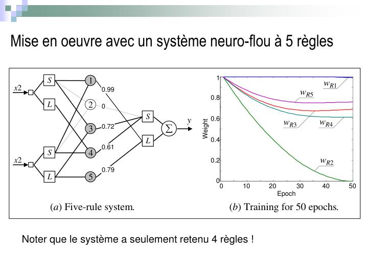 Mise en oeuvre avec un système neuro-flou à 5 règles