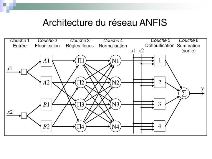 Architecture du réseau ANFIS
