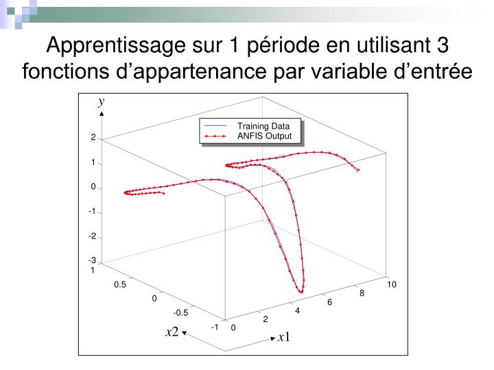 Apprentissage sur 1 période en utilisant 3 fonctions d'appartenance par variable d'entrée