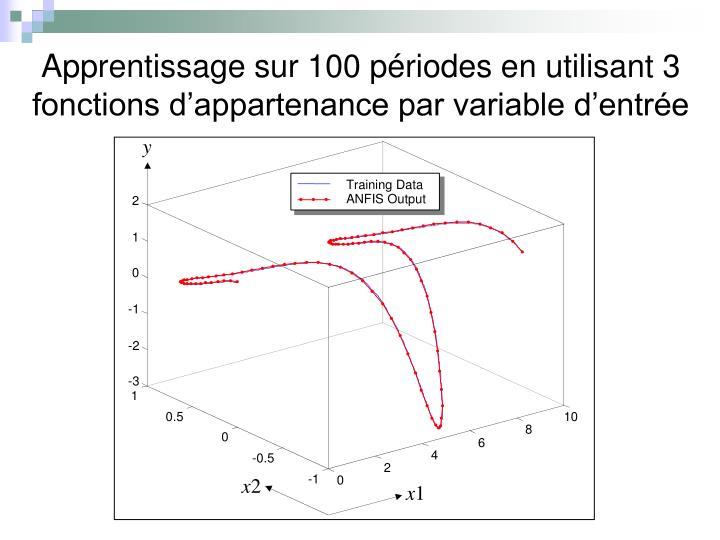 Apprentissage sur 100 périodes en utilisant 3 fonctions d'appartenance par variable d'entrée