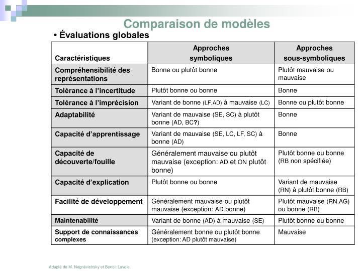 Comparaison de modèles