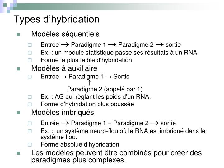 Types d'hybridation