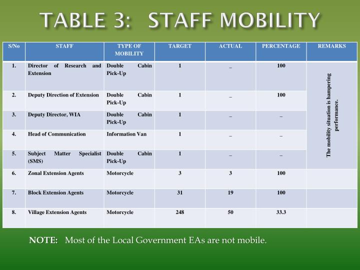TABLE 3:STAFF MOBILITY