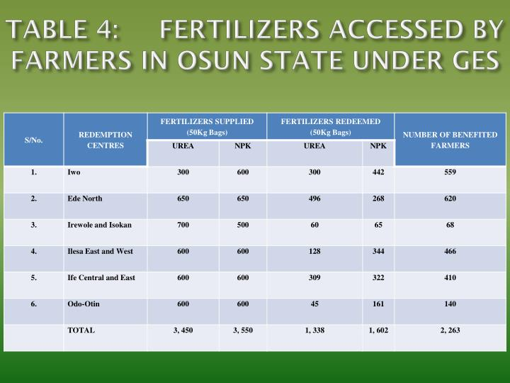TABLE 4:FERTILIZERS ACCESSED BY FARMERS IN OSUN STATE UNDER GES