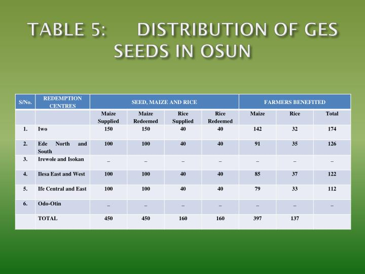 TABLE 5:DISTRIBUTION OF GES SEEDS IN OSUN