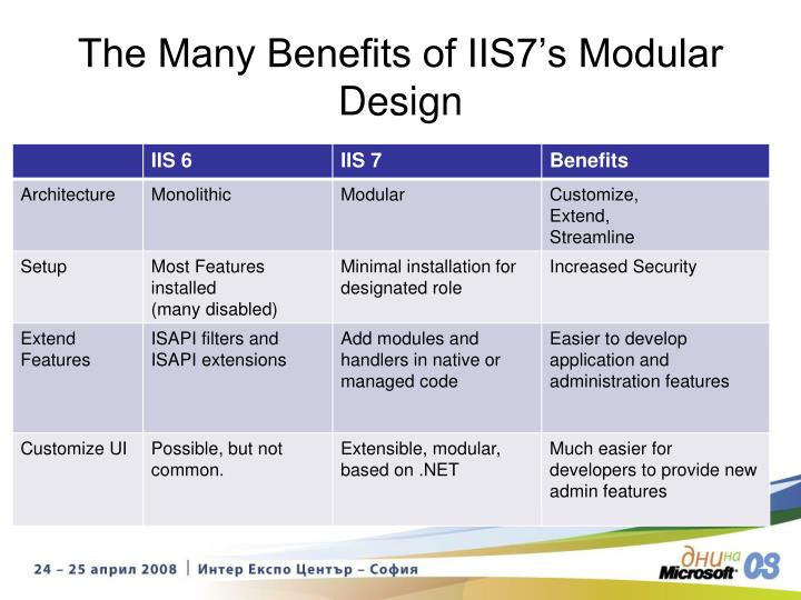 The Many Benefits of IIS7's Modular Design