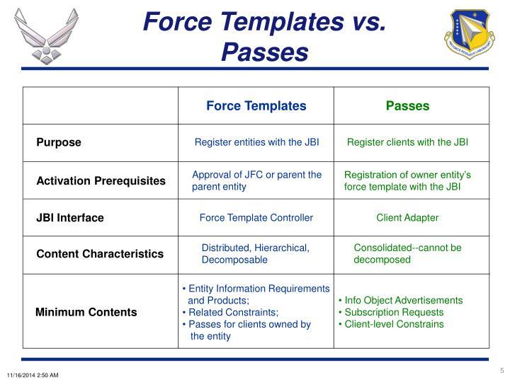 Force Templates vs. Passes