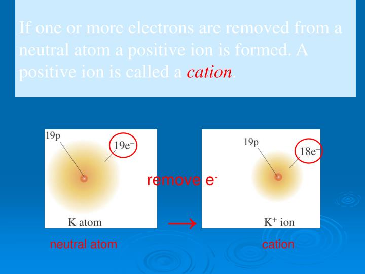 If one or more electrons are removed from a neutral atom a positive ion is formed. A positive ion is called a
