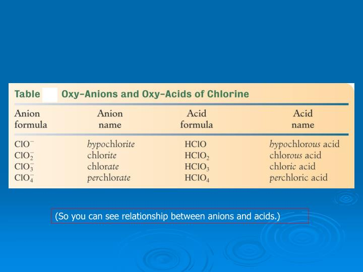 (So you can see relationship between anions and acids.)