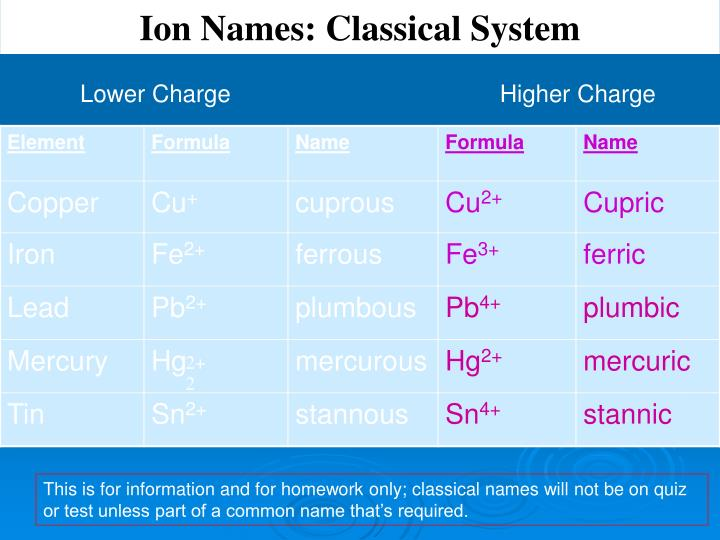 Ion Names: Classical System